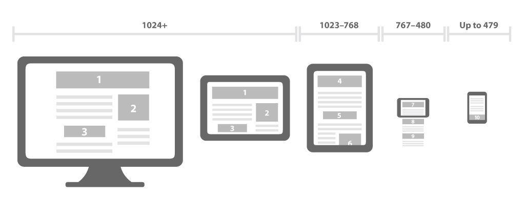 Responsive web design en diferentes dispositivos