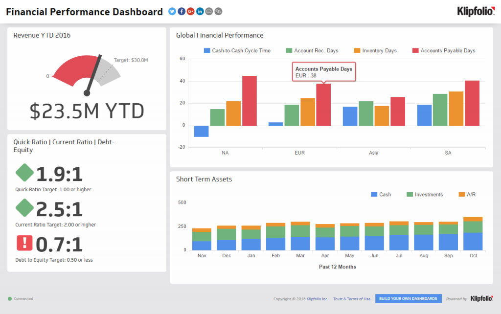 5 Herramientas Para Crear Un Dashboard De Marketing Digital